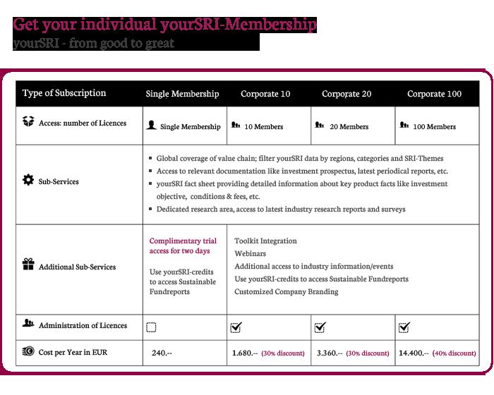 Membership Levels Okt12
